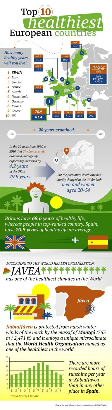 Top 10 Healthiest European Countries